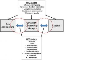 HPP afbeelding Emerson Consulting Group