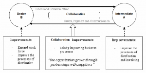 Applicability of the High Performance Organisation framework - figure 2