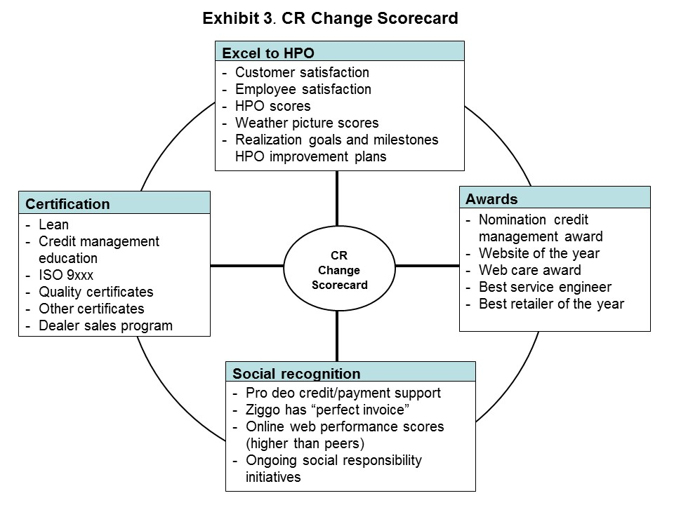 From Crisis to All-Time High Performance - Using the HPO