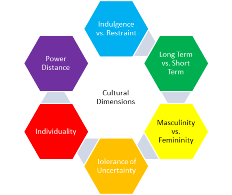 cultural profile hofstedes 5 dimensions Hofstede's cultural dimensions & uae theory overview & application over the past two decades a lot of interest has been placed on culture in.
