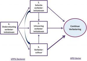 Figuur 1 - VPPV (Verbeter het Proces van Procesverbetering) Model