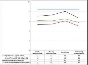 Figuur 2 - De gemiddelde scores van de VPPV-factoren per groep organisaties