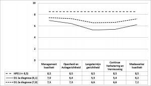 Figuur 1 - De HPO-scores voor D1 en D2, eerste en tweede diagnose