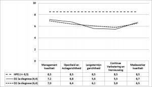 Figuur 1 - De HPO-scores voor D1 en D2, eerste en tweede diagnose v2