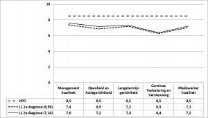 Figuur 2 - De HPO-scores voorL1 en L2, eerste en tweede diagnose