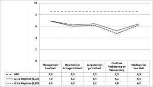 Figuur 2 - De HPO-scores voorL1 en L2, eerste en tweede diagnose v2