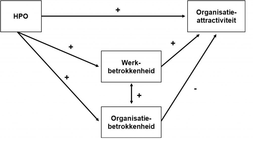 HPO Werkgeluk Model